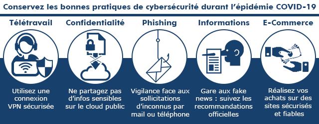 Bonnes pratiques Cybersécurité COVID-19